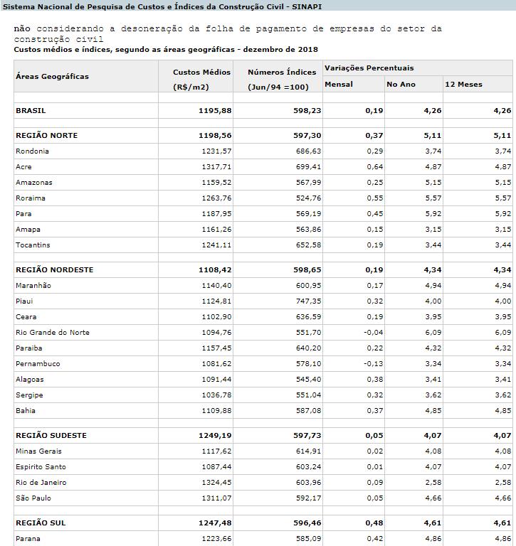 tabela de preços do metro quadrado da construção civil versus metro quadrado casa de madeira