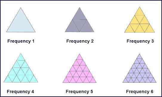 todas as frequências do domo geodésico