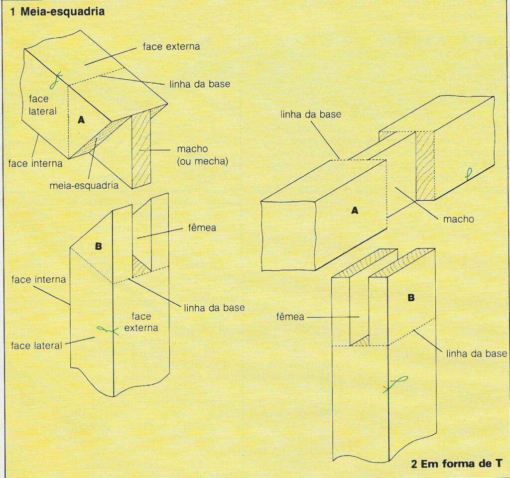 Diagrama exemplificando a montagem das juntas encabeçadas