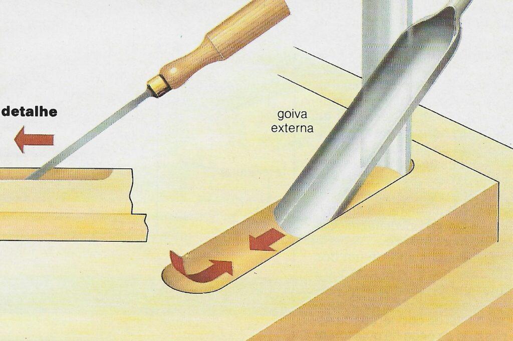 diagrama ilustrado de como utilizar as goivas