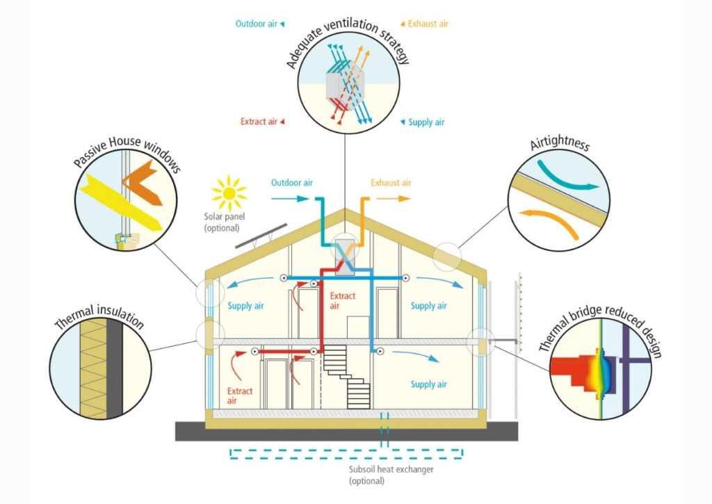 ciclo de eficiencia energetica bioconstrução