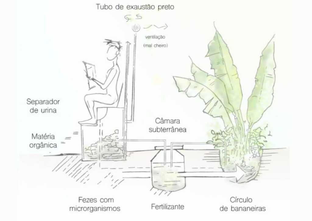 diagrama de manejo de resíduos na bioconstrução