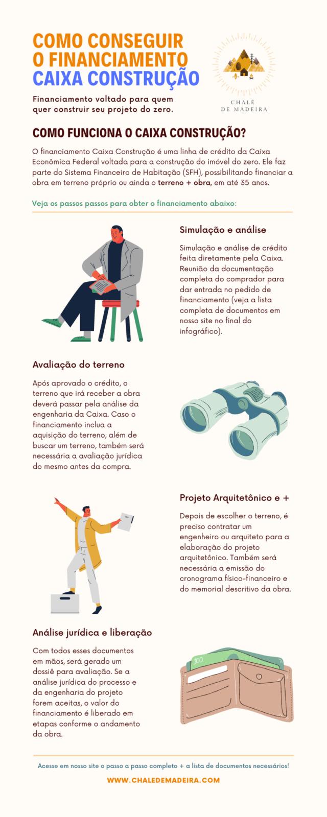 infográfico financiamento caixa construção