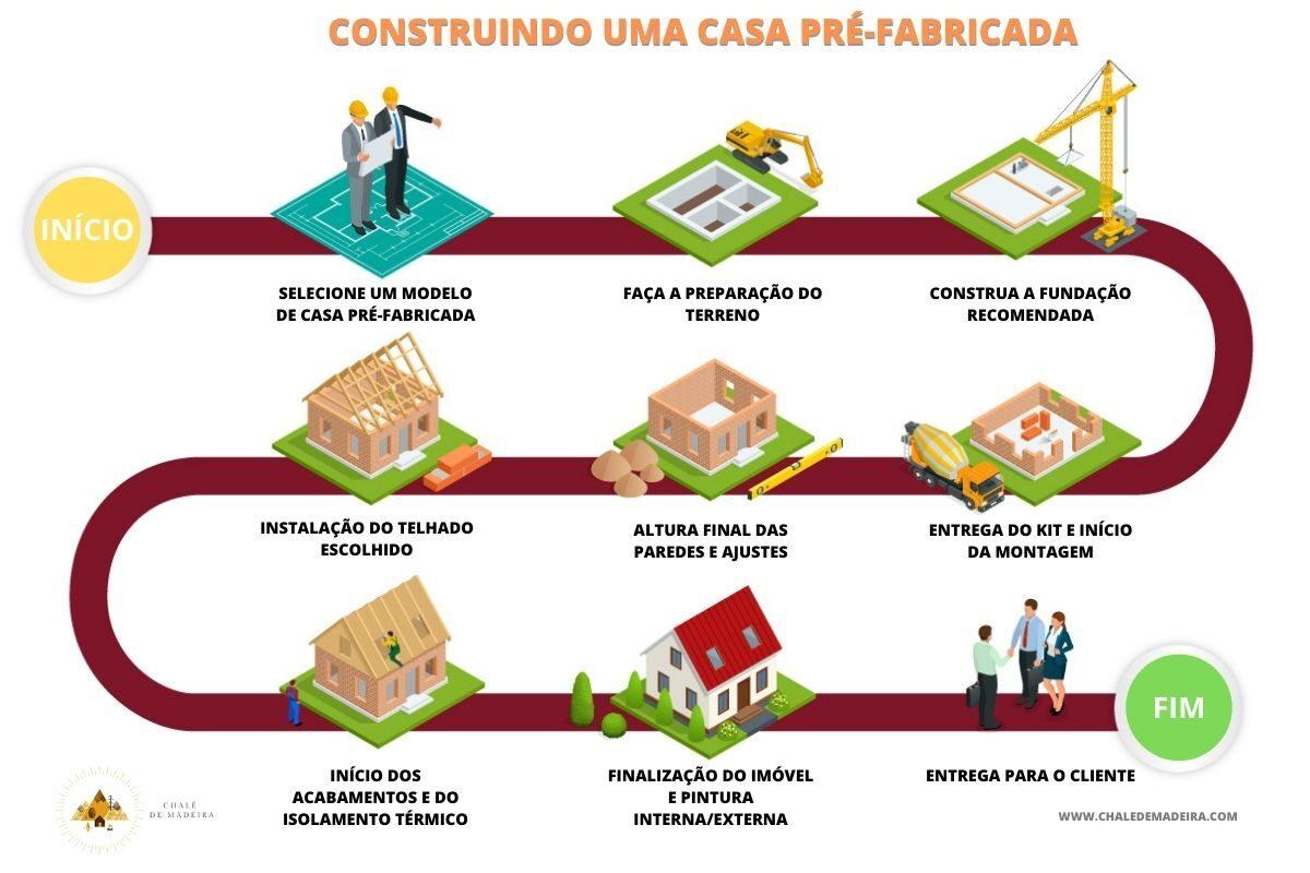 kit casa pré-fabricada infografico