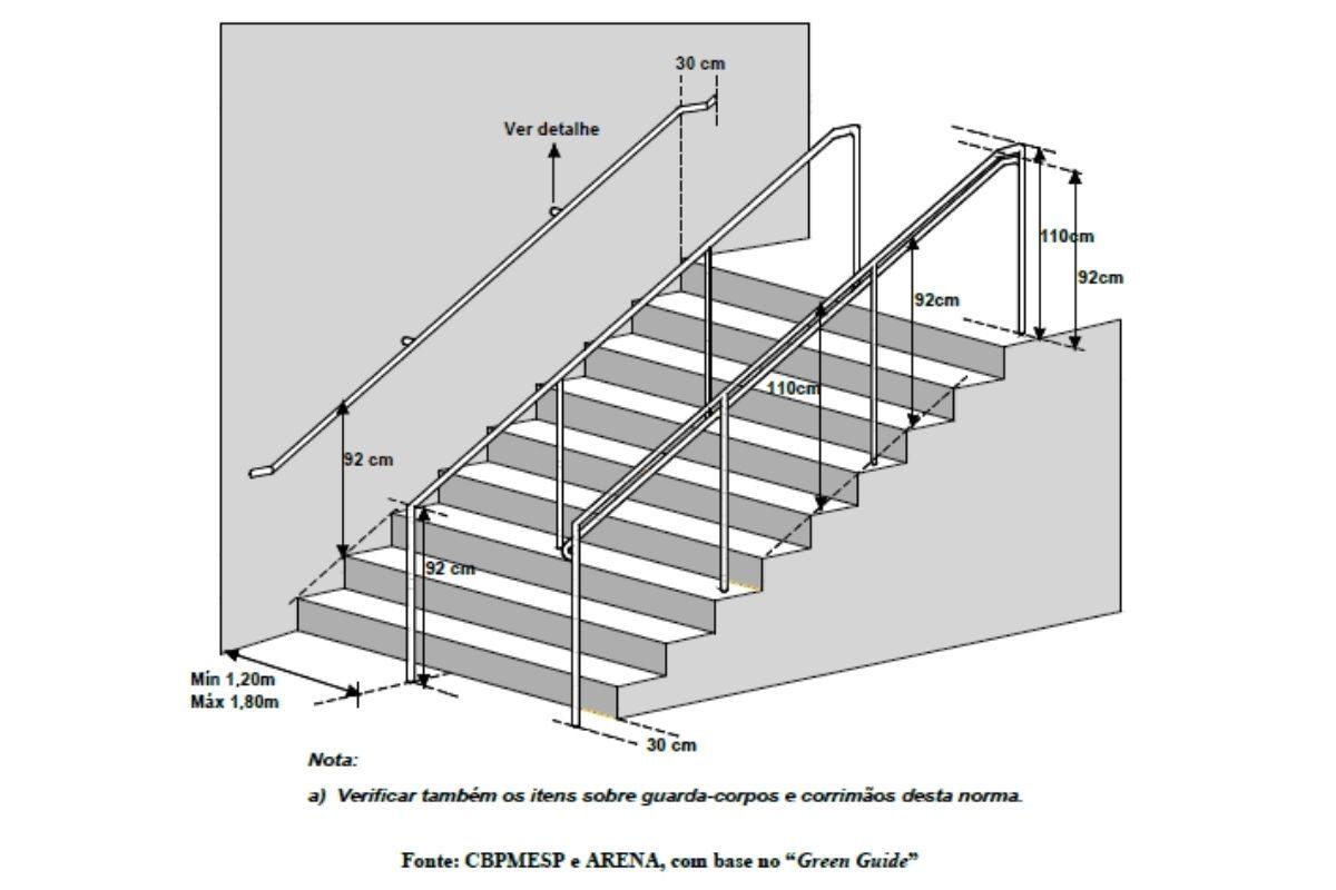 normas para a construção de guarda-corpo parapeito