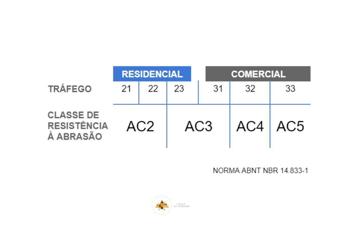 TABELA DE RESISTENCIA PISOS LAMINADOS