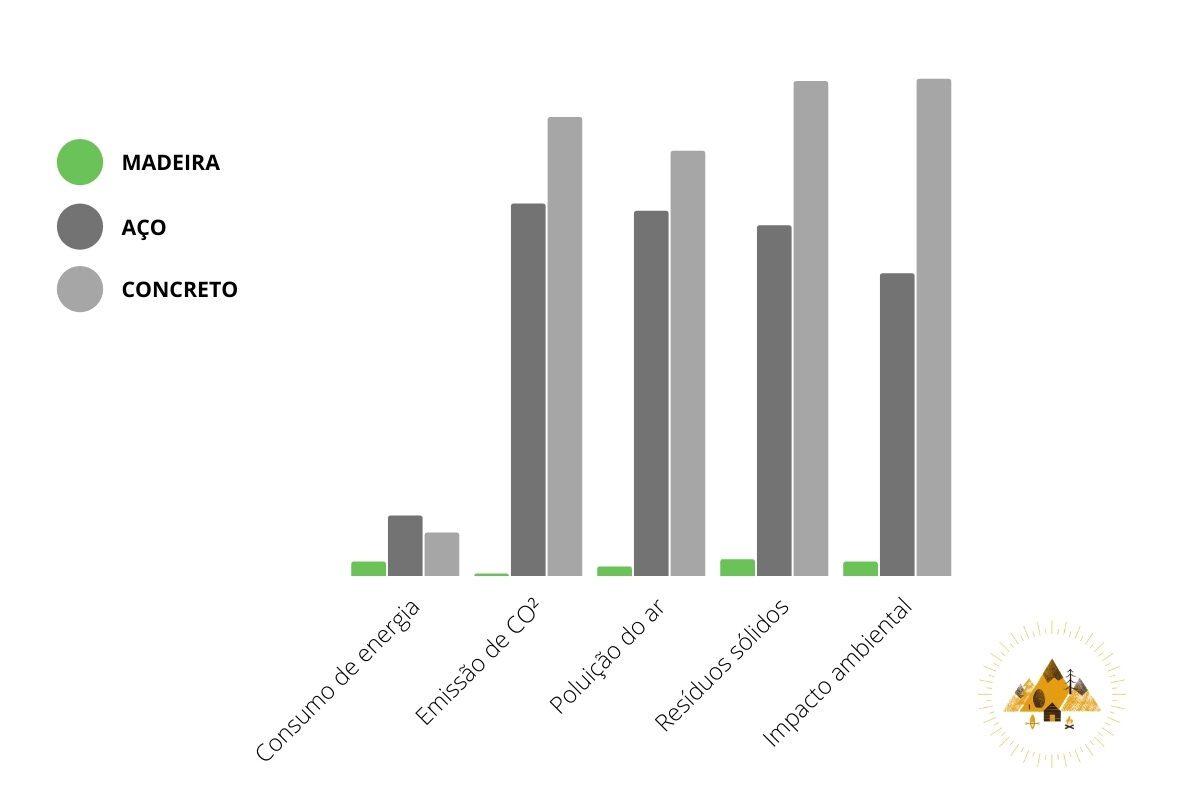 gráfico do impacto ambiental da madeira, aço e concreto