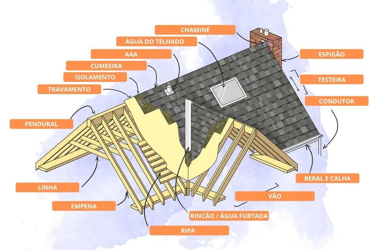 Elementos externos do telhado de madeira