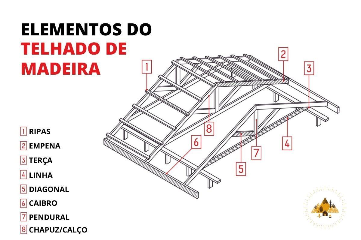 Elementos que formam a estrutura do telhado de madeira
